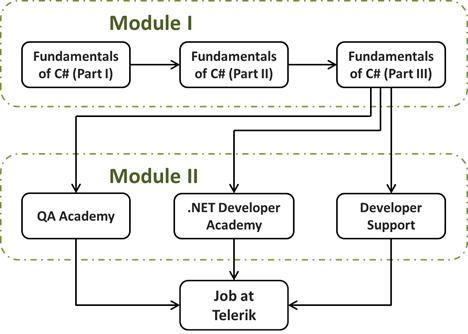 Софтуерна академия на Телерик - учебна програма