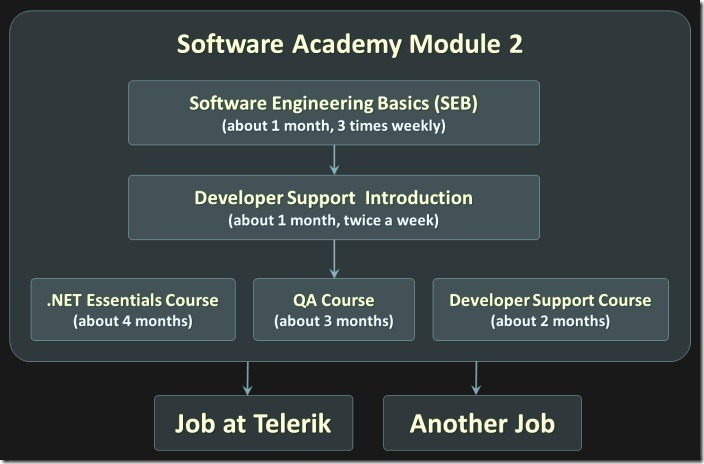 Telerik-Academy-Learning-Track-April-2012