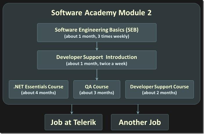Telerik-Academy-Learning-Track-April-2012