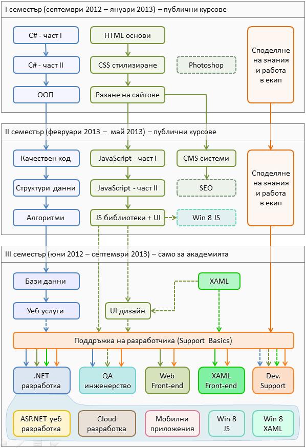 Софтуерна академия - учебна програма за 2012-2013